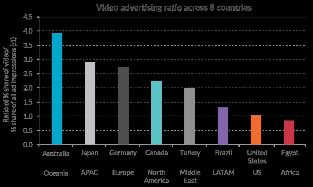 Australia stands out globally with the highest interest in video advertising and almost four times the global average for video ad impressions.