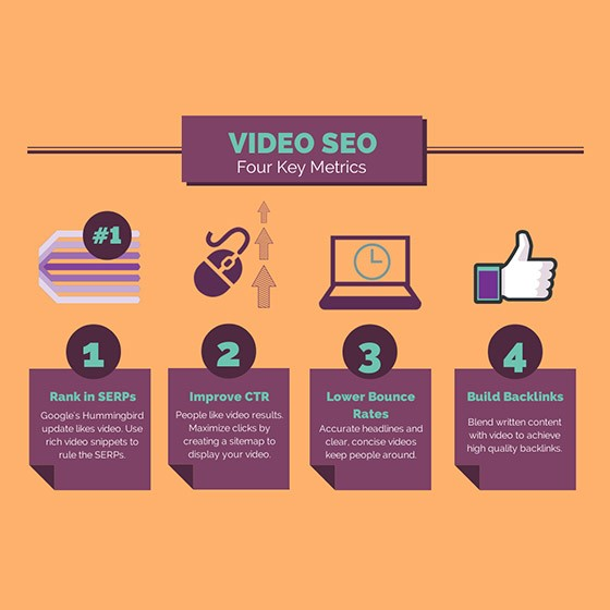 Video Marketing helps your website for a better SEO